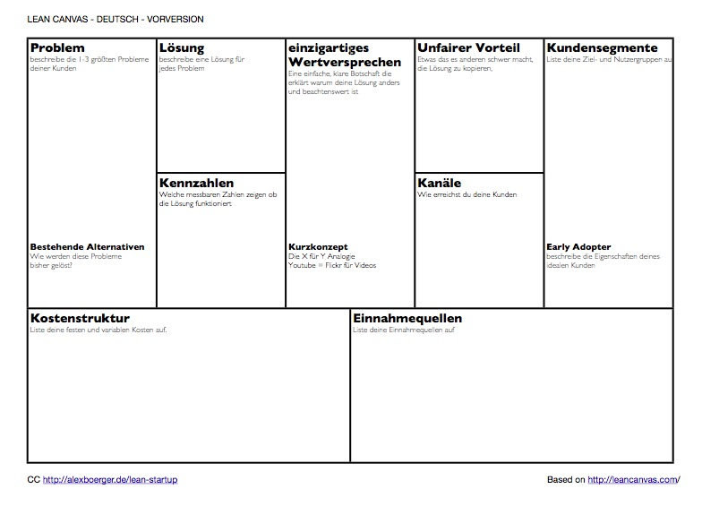 A Power Point template for the Lean Canvas
